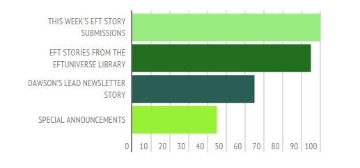 EFT Newsletter Preference Survey Response Graph